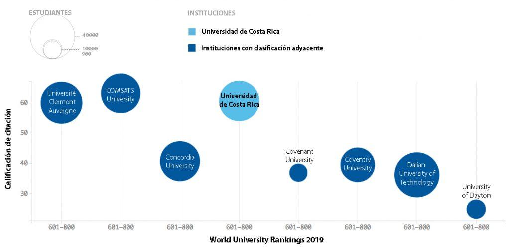 El gráfico muestra la ubicación de universidades con clasificación adyacente a la UCR según su nota para la influencia en investigación, medida mediante el promedio de citación. Fuente: THE-WRU 2019.